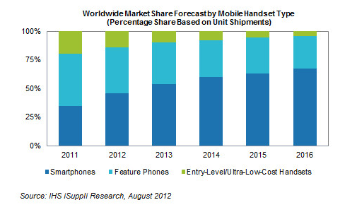 Worldwide Mobile Handset type market share forecast
