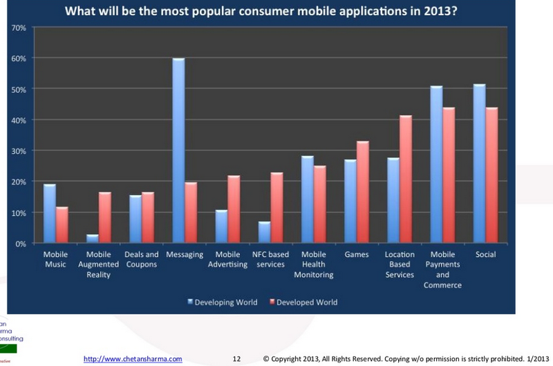 Mobile application popularity